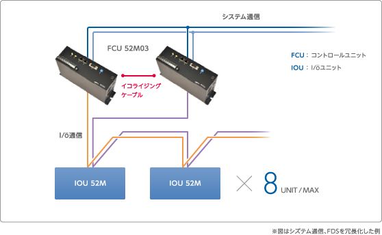 図 2フィールド・ステーション構成図(冗長化例)