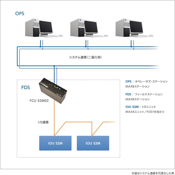 図 1システム概念図