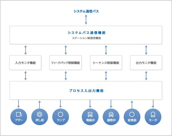 図 4フィールド・ステーション機能関連図