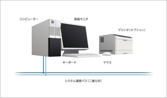 図 9 オペレータズ・ステーション構成
