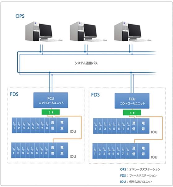 基本システム構成 概念図